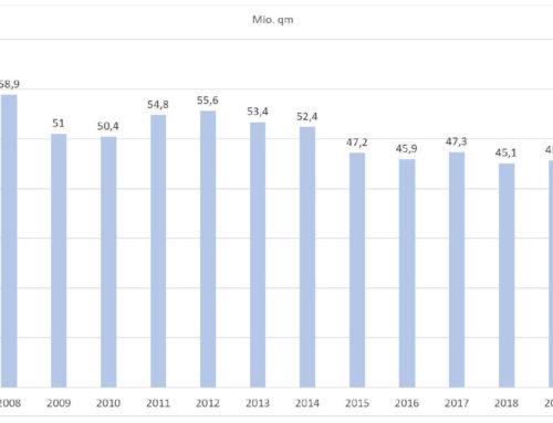 Fliesenmarkt in DeutschlandEntwicklung 2019/2020